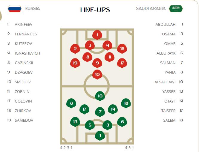 Trận đấu khai mạc WORLD CUP 2018 giữa Nga và Saudi Arabia đã bắt đầu.